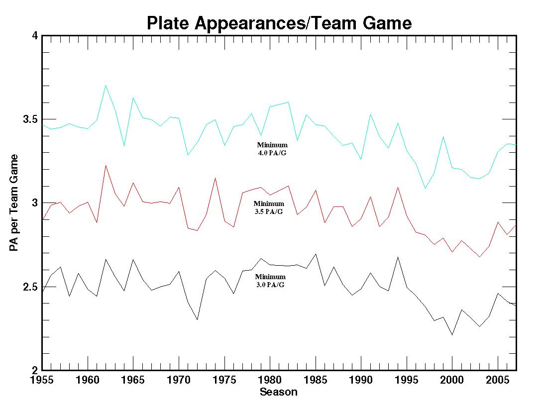 graph of average plate appearances per team game