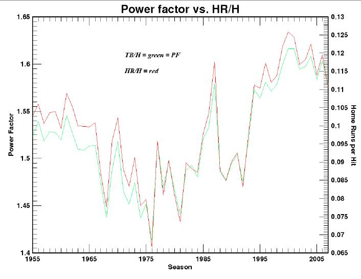 Power-Factor vs. Home-Runs-per-Hit Graph Would Appear Here