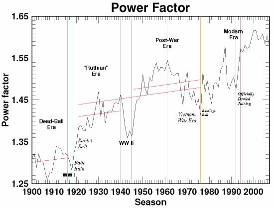Historical Power-Factor Graph Would Appear Here