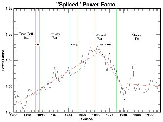 spliced power-factor graph