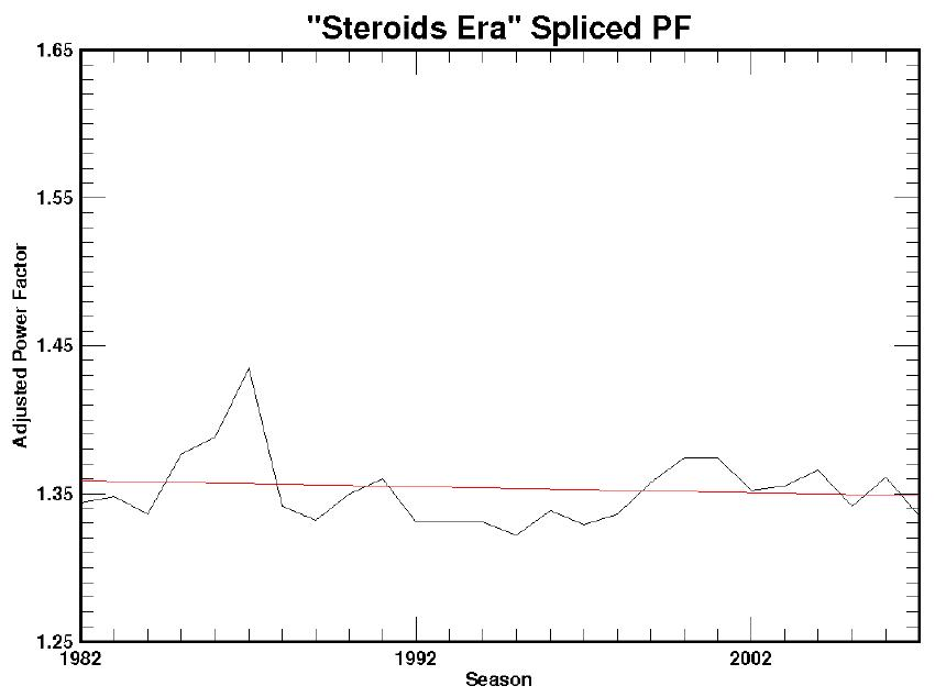 spliced steroids-era power-factor graph